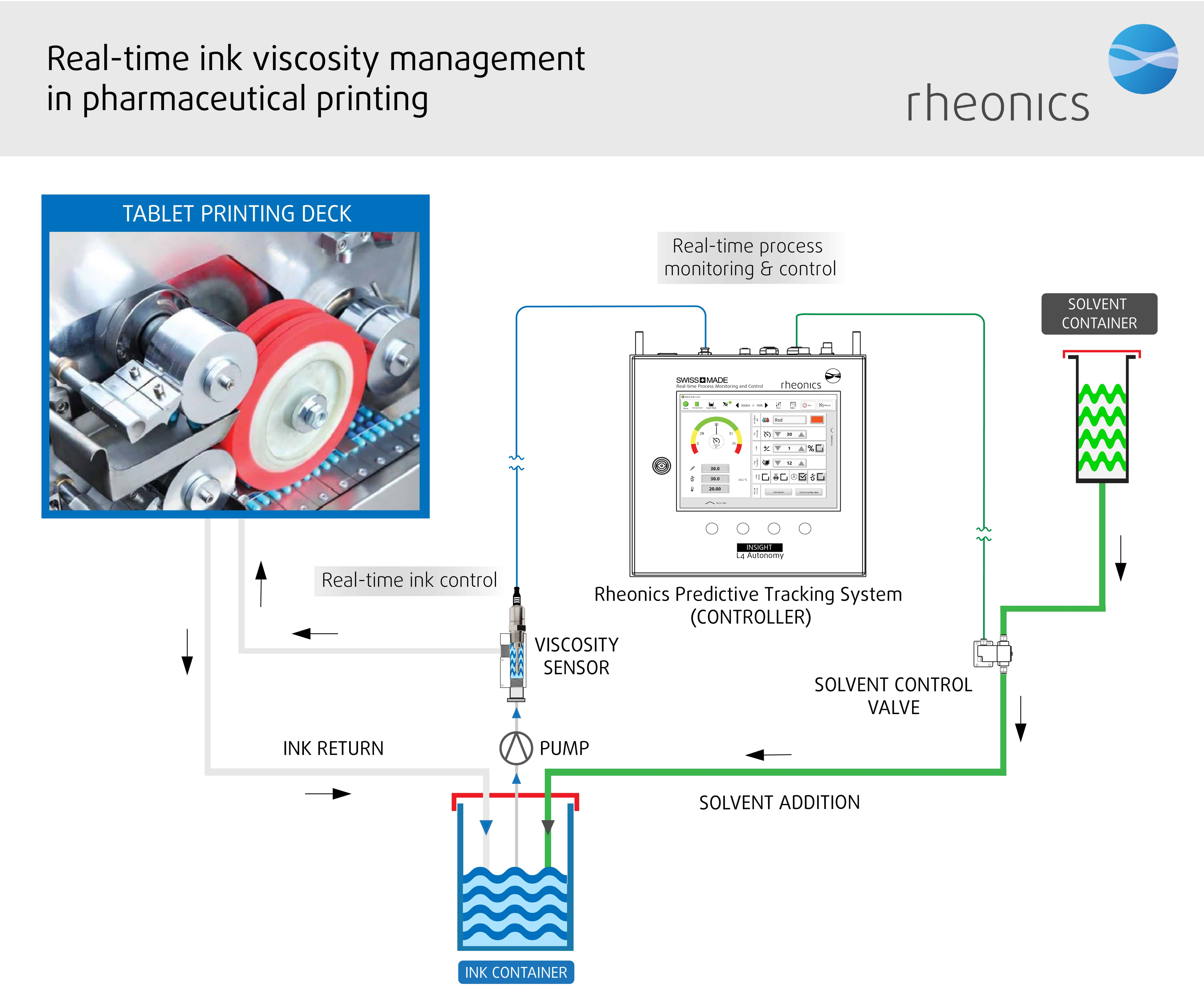 Schematic representation of Rheonics inline viscometer and RPTC system showing the inline integration of viscometer in the pharma printing process.