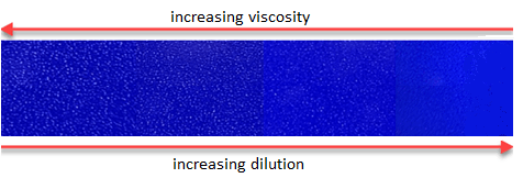 Figure 7: Color density variation with ink dilution and viscosity