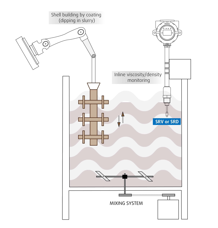 SRV, SRD in slurry mixing+coating tank-ceramic slurry viscosity