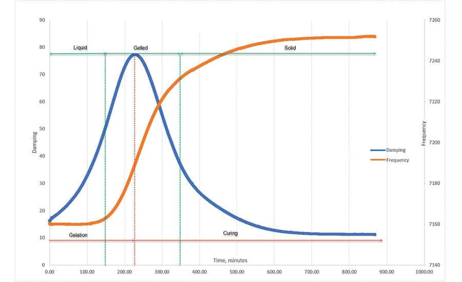Figure 5. Curing Curves Of A Slow-curing Epoxy Laminating Resin With Hardener In A 100:30 Weight Ratio. The Plot Shows The Resin's Liquid, Gelled, And Solid-cured Phases.