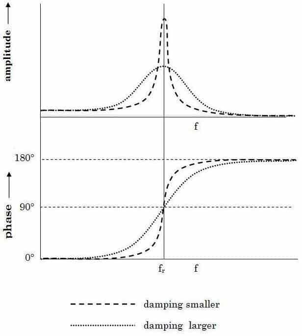 Fig 1 – Amplitude and phase resonator response curves arrount resonance frequency of the sensor inmersed in two fluids with different damping