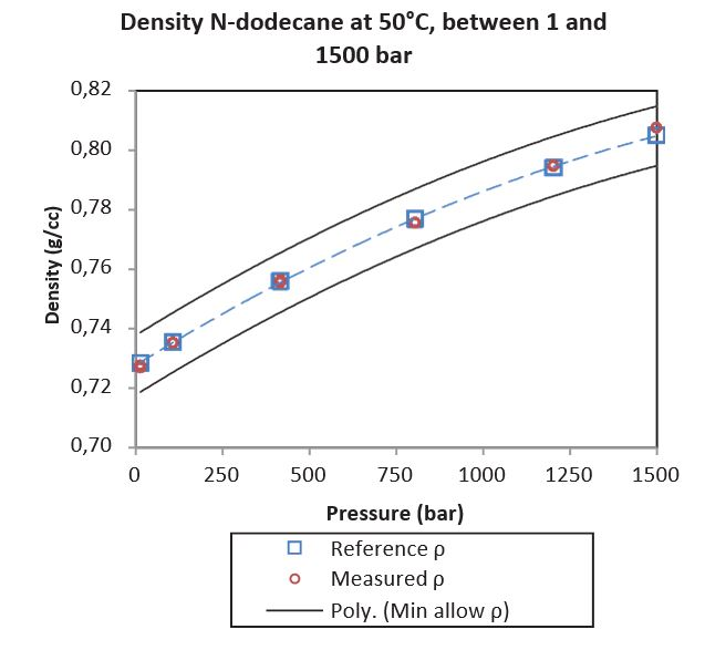 Fig 10 – N-dodecane density at 50°C between 1 and 1,500 bar. Reference values from Caudwell et al, 2008