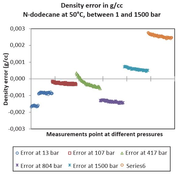 Fig 11 – N-dodecane density-measured errors (with re- spect to reference) at 50°C, between 1 and 1,500 bar