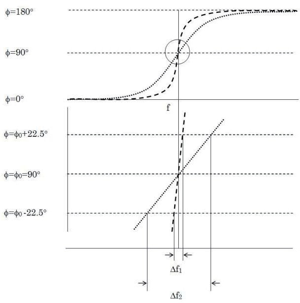 Fig 4 – Phase-shift method to calculate damping of a fluid. Graphic from Goodbread et al, 20013.