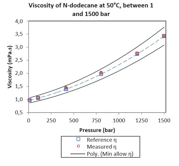 Fig 8 – N-dodecane viscosity at 50°C between 1 and 1,500 bar. Reference values from Caudwell et al, 2008