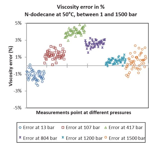 Fig 9 – N-dodecane viscosity-measured errors (with re- spect to reference) at 50°C, between 1 and 1,500 bar