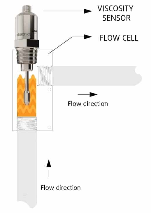flow-through-cell