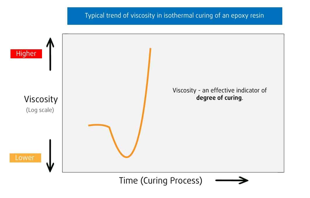 Conceptual viscosity curve for isothermal curing of epoxy resins