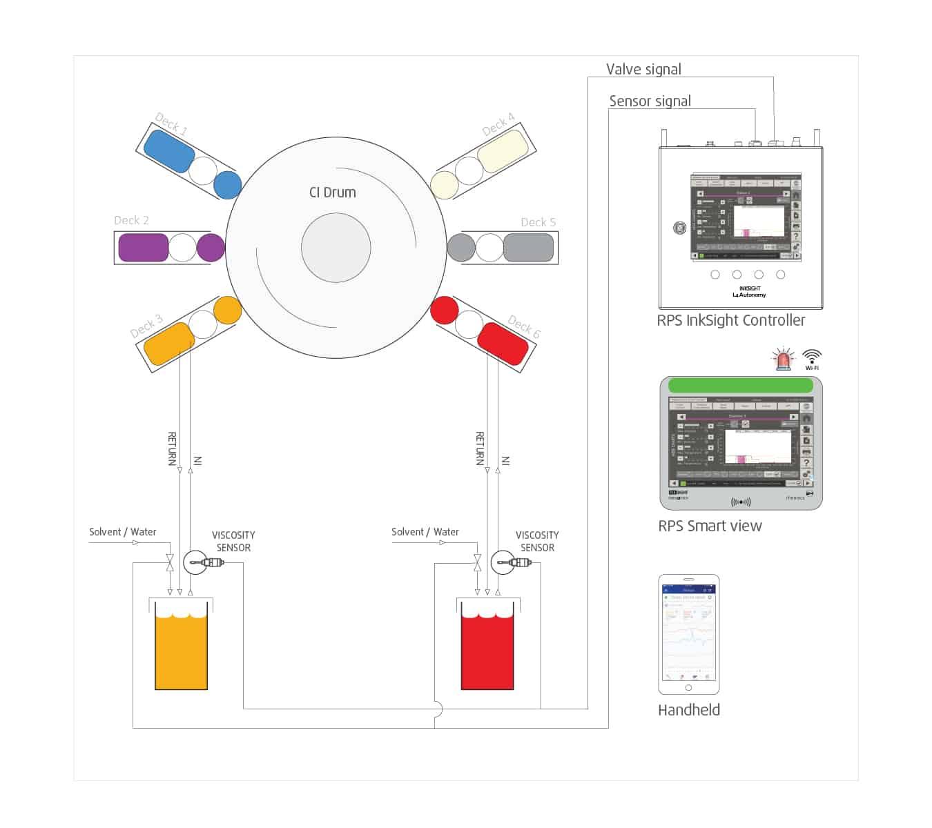 RPSInkSight-viscositycontrol-flexo-printing